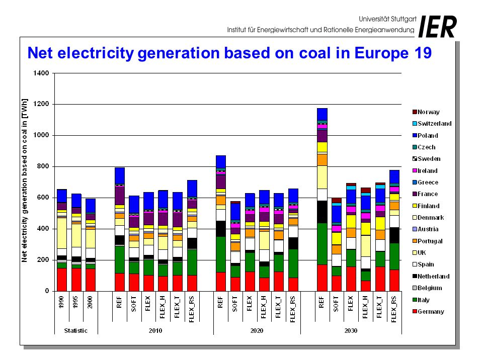 Net electricity generation based on coal in Europe 19