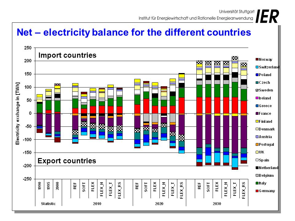 Net – electricity balance for the different countries Import countries Export countries