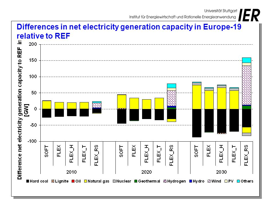 Differences in net electricity generation capacity in Europe-19 relative to REF