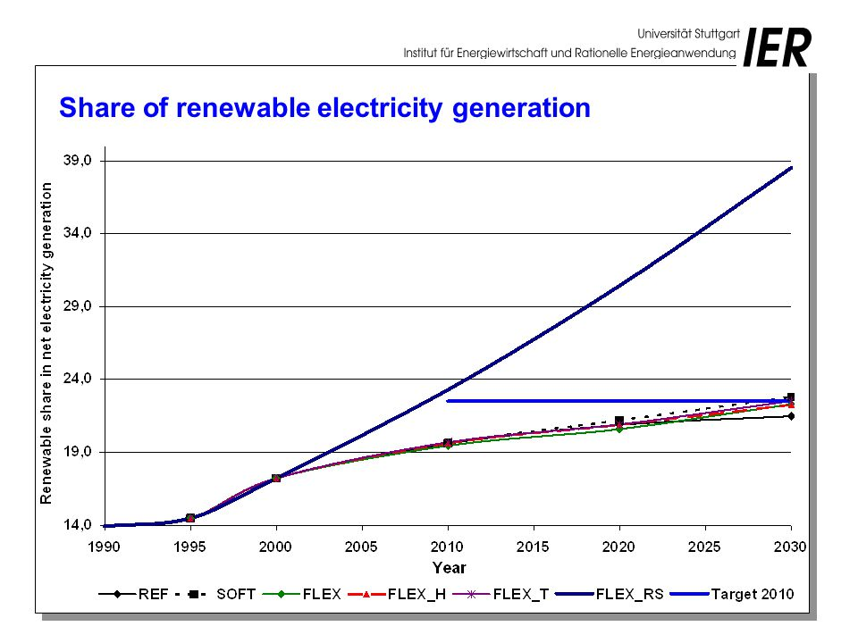 Share of renewable electricity generation