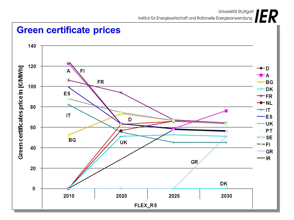 FLEX_RS Green certificates price in [€/MWh] D A BG DK FR NL IT ES UK PT SE FI GR IR GR DK FI FR A D Green certificate prices UK BG IT ES