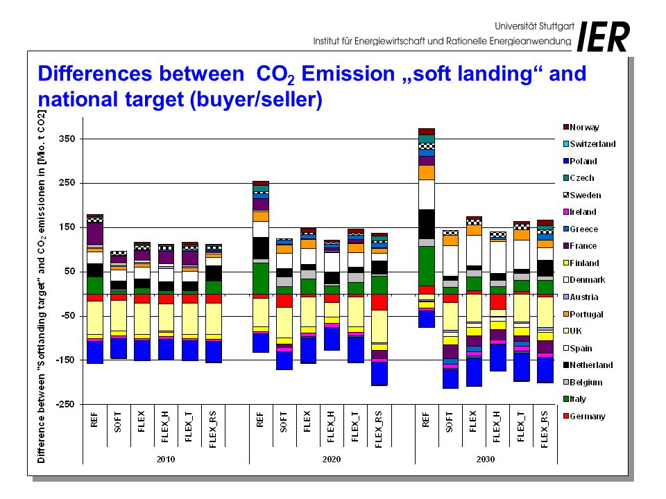 "Differences between CO 2 Emission ""soft landing and national target (buyer/seller)"