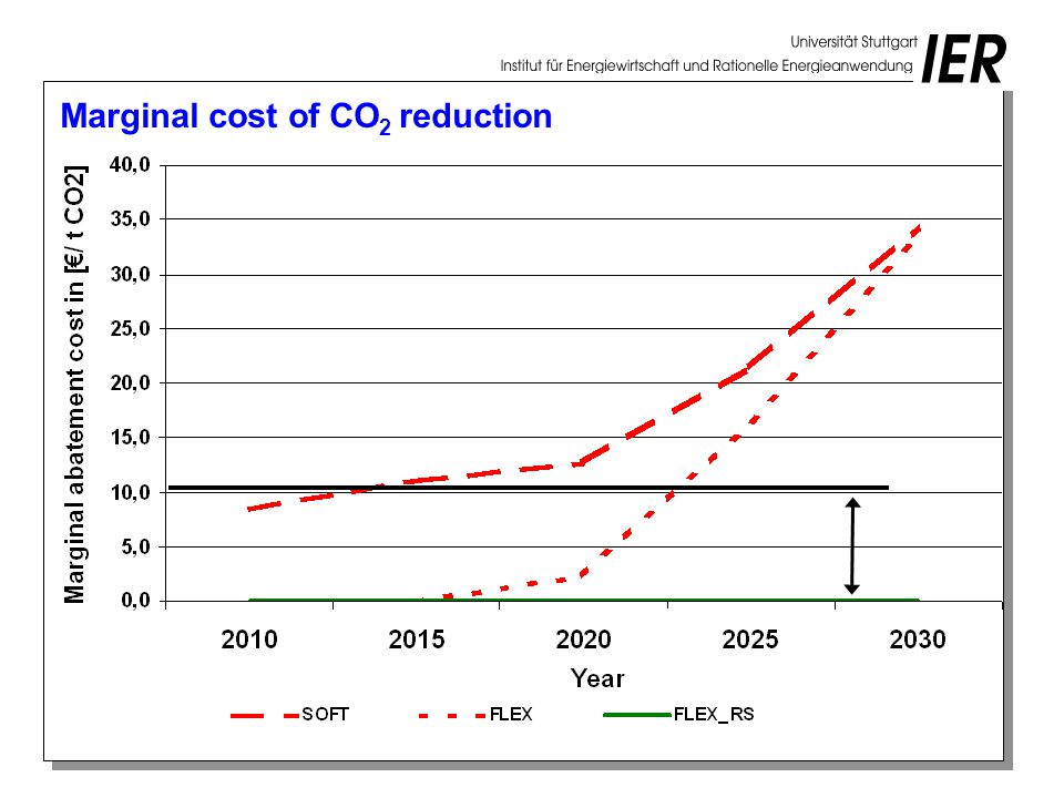 Marginal cost of CO 2 reduction