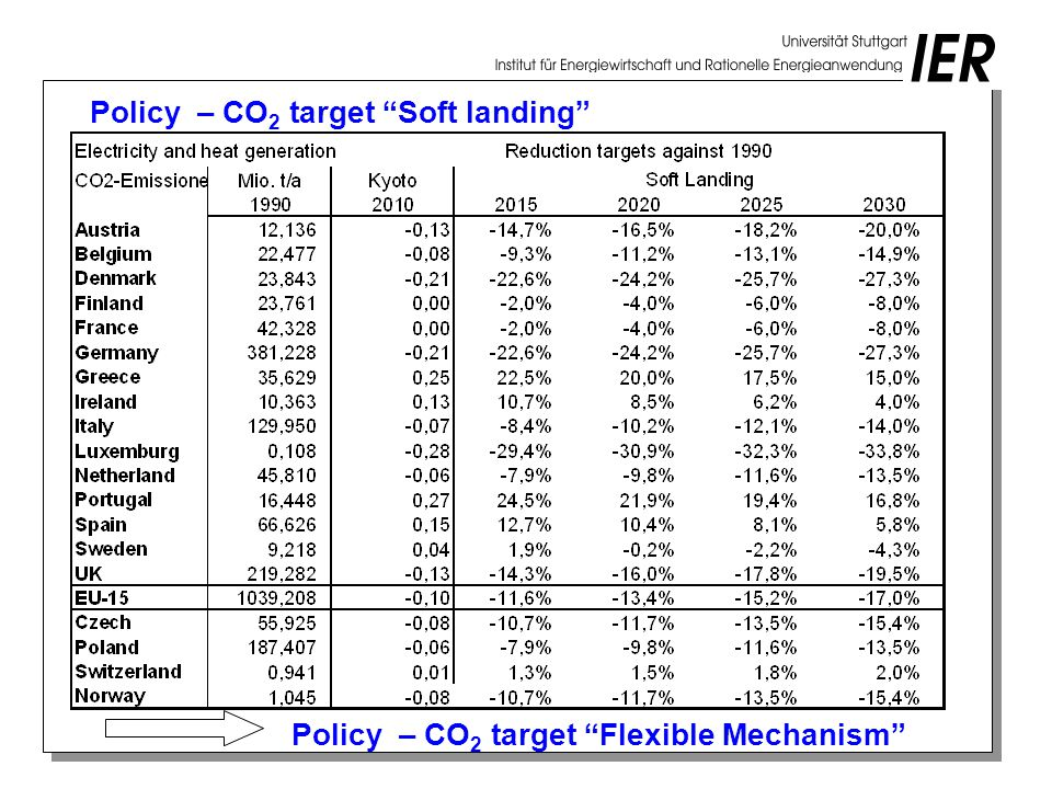 Policy – CO 2 target Soft landing Policy – CO 2 target Flexible Mechanism