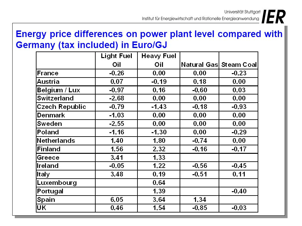 Energy price differences on power plant level compared with Germany (tax included) in Euro/GJ