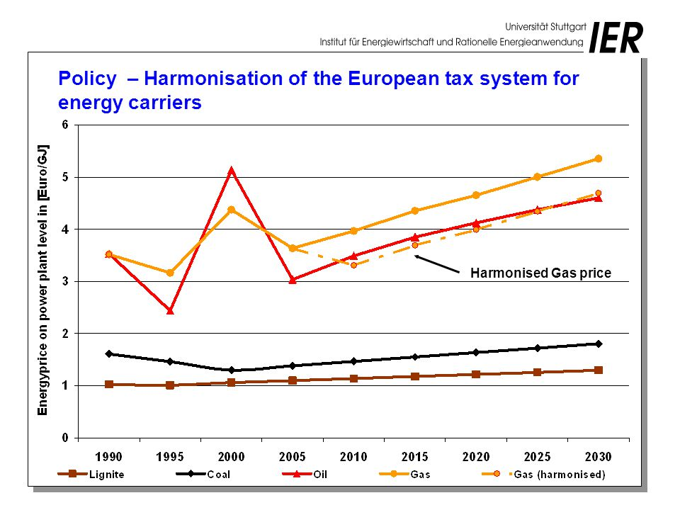 Policy – Harmonisation of the European tax system for energy carriers Harmonised Gas price