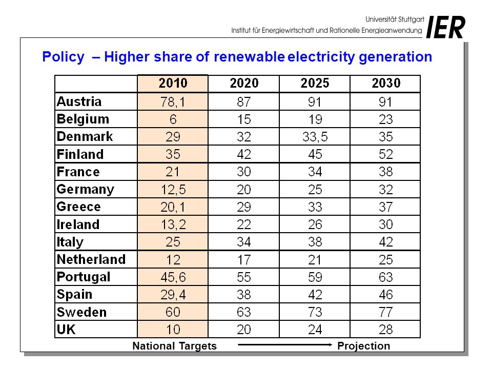 Policy – Higher share of renewable electricity generation ProjectionNational Targets