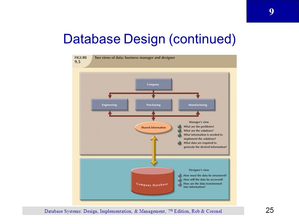 9 1 Chapter 9 Database Design Database Systems Design Implementation And Management Seventh Edition Rob And Coronel Ppt Download