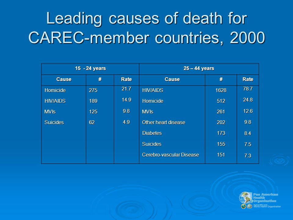 years 25 – 44 years Cause#RateCause#Rate HomicideHIV/AIDSMVIsSuicides HIV/AIDSHomicideMVIs Other heart disease DiabetesSuicides Cerebro-vascular Disease Leading causes of death for CAREC-member countries, 2000