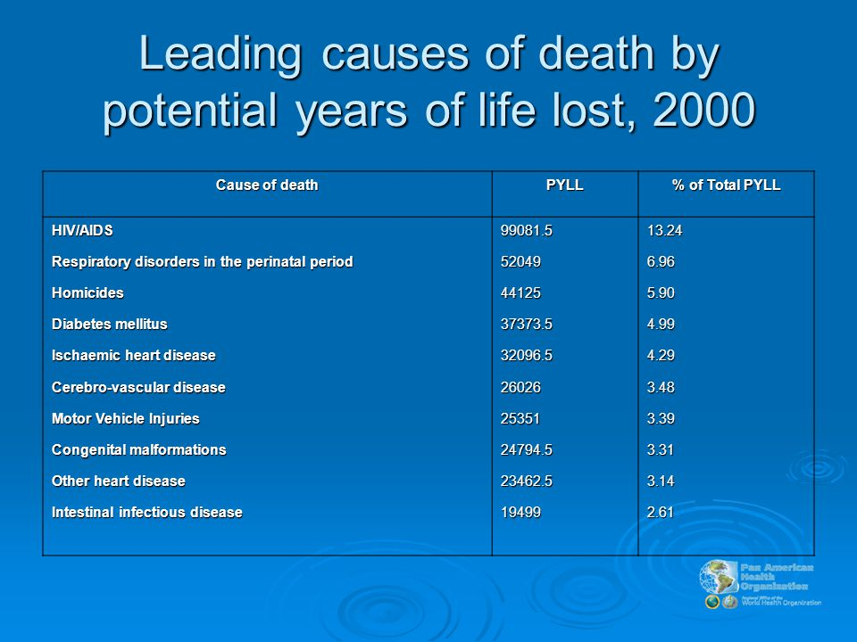 Leading causes of death by potential years of life lost, 2000 Cause of death PYLL % of Total PYLL HIV/AIDS Respiratory disorders in the perinatal period Homicides Diabetes mellitus Ischaemic heart disease Cerebro-vascular disease Motor Vehicle Injuries Congenital malformations Other heart disease Intestinal infectious disease