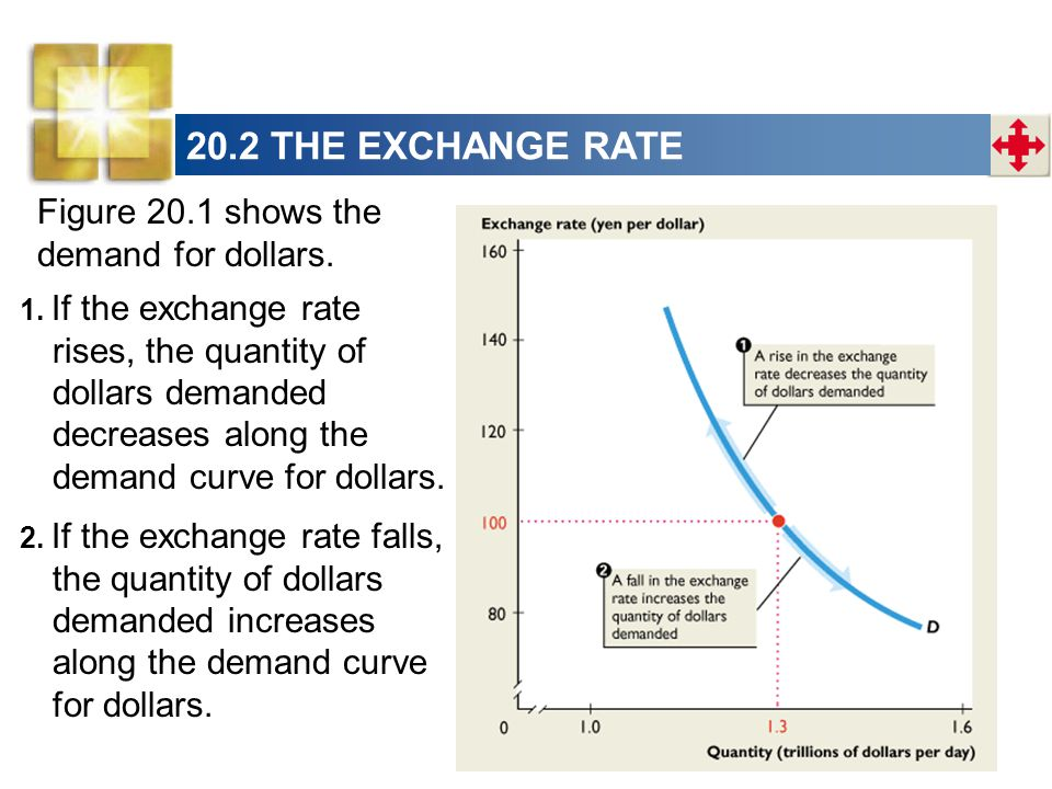 Figure 20.1 shows the demand for dollars. 2.