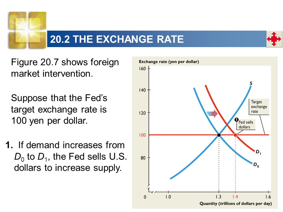 Figure 20.7 shows foreign market intervention. 1.