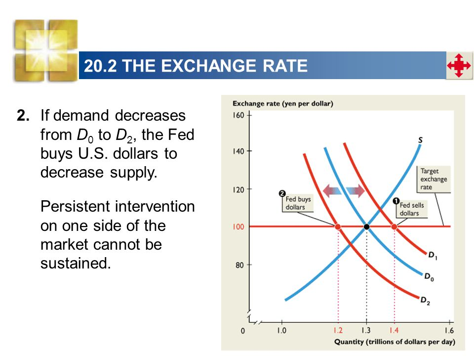 2.If demand decreases from D 0 to D 2, the Fed buys U.S.