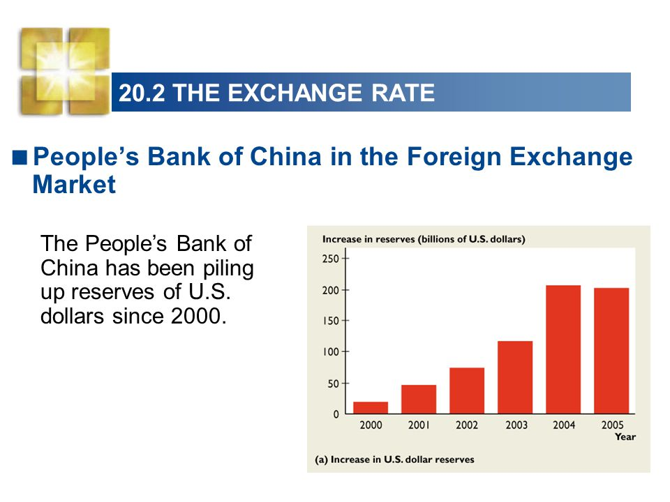 20.2 THE EXCHANGE RATE  People's Bank of China in the Foreign Exchange Market The People's Bank of China has been piling up reserves of U.S.