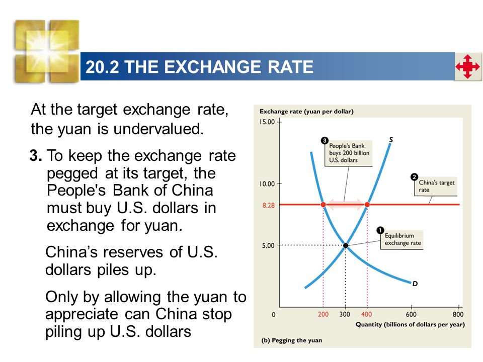 At the target exchange rate, the yuan is undervalued.