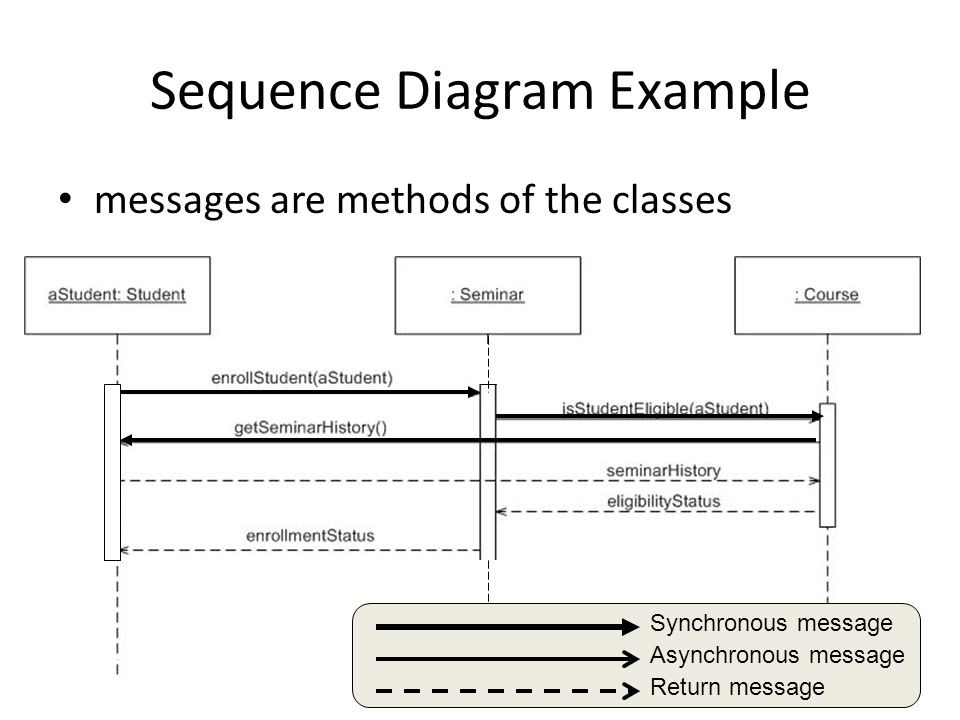 Analysis Modeling Dynamic Modeling Requirements Analysis Results In