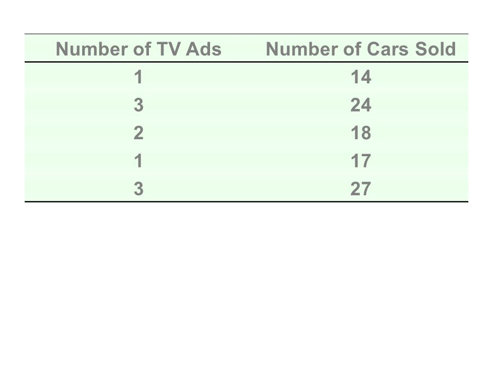 Number of TV AdsNumber of Cars Sold