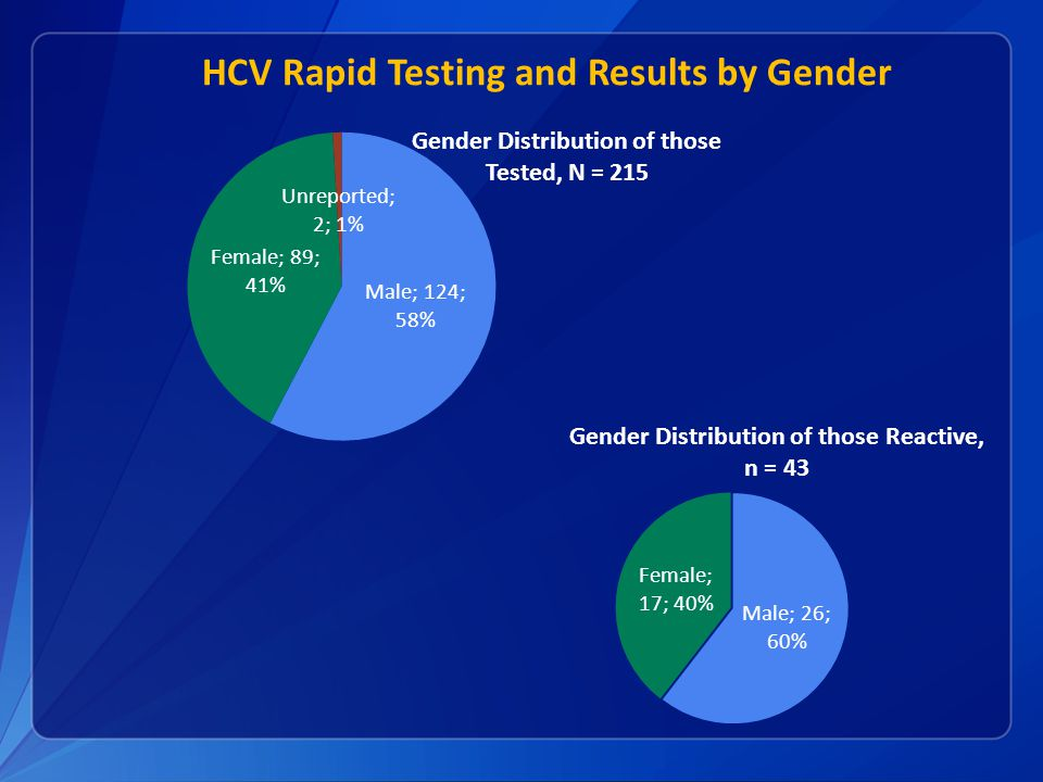 HCV Rapid Testing and Results by Gender