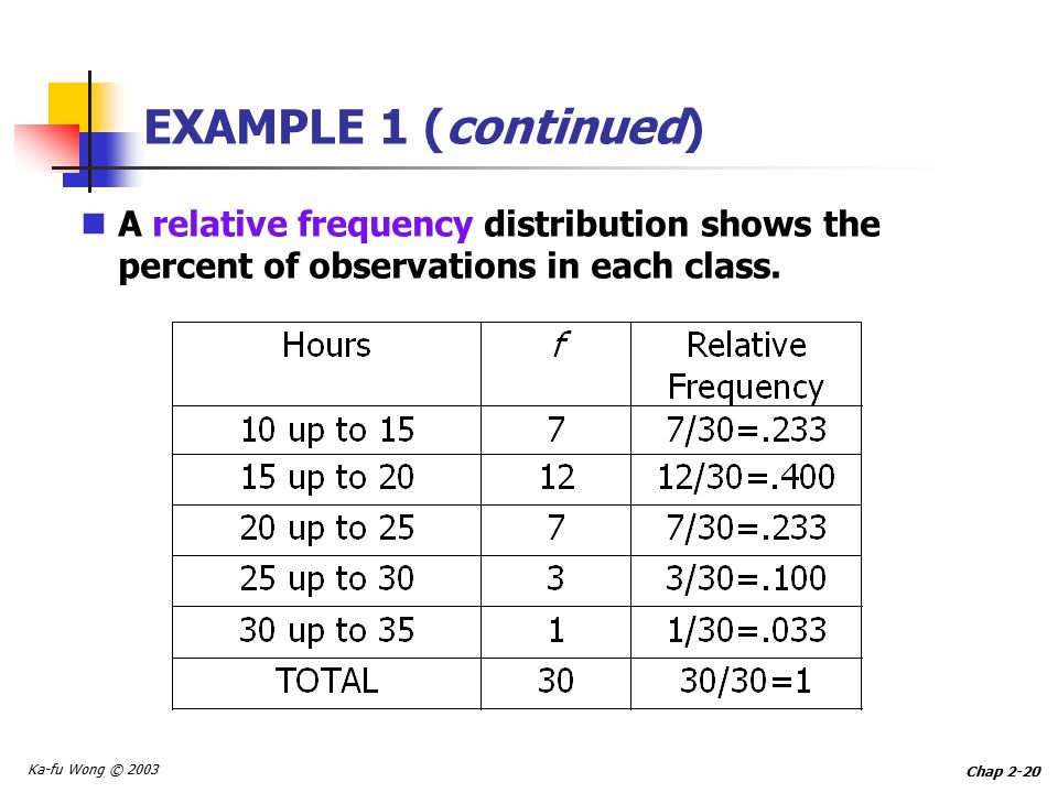 Ka-fu Wong © 2003 Chap 2-20 EXAMPLE 1 (continued) A relative frequency distribution shows the percent of observations in each class.