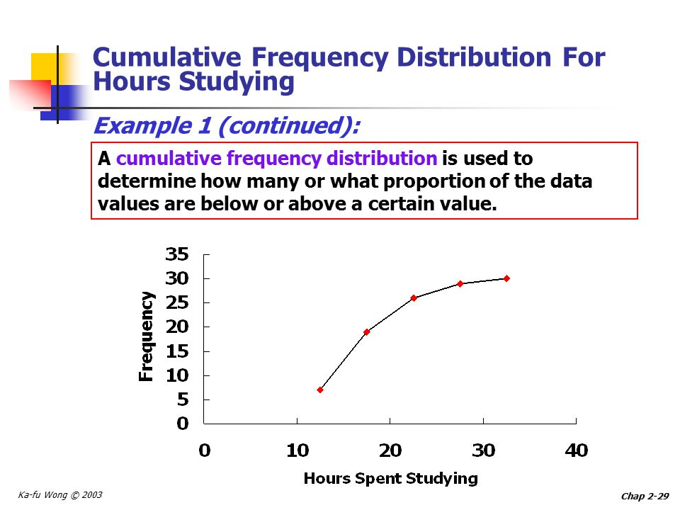 Ka-fu Wong © 2003 Chap 2-29 Cumulative Frequency Distribution For Hours Studying Example 1 (continued): A cumulative frequency distribution is used to determine how many or what proportion of the data values are below or above a certain value.