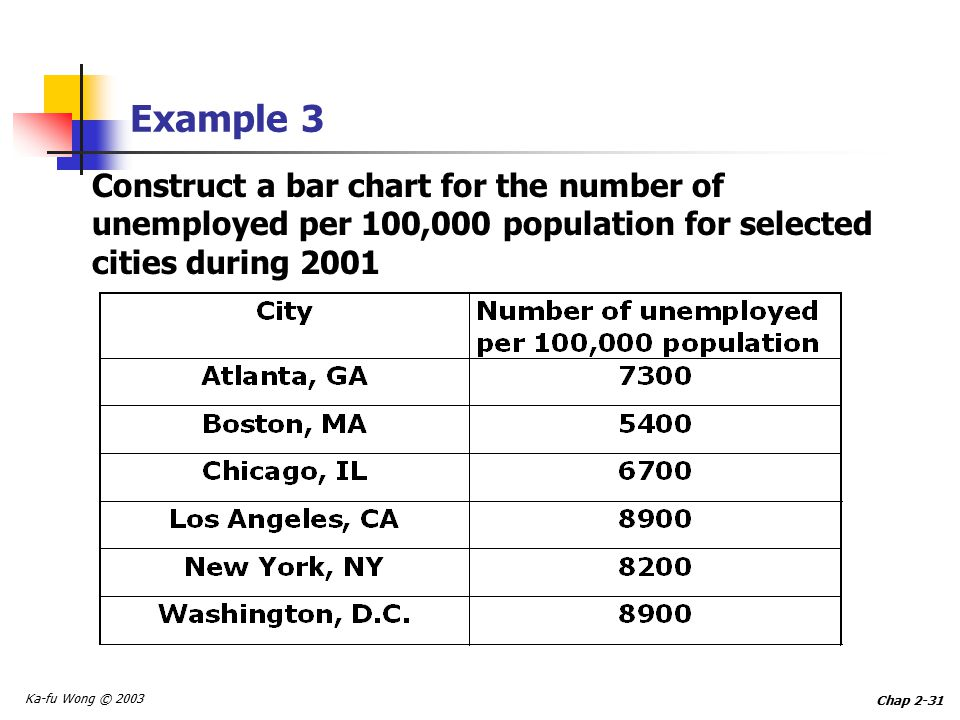 Ka-fu Wong © 2003 Chap 2-31 Example 3 Construct a bar chart for the number of unemployed per 100,000 population for selected cities during 2001
