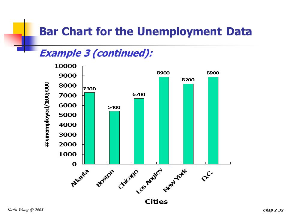 Ka-fu Wong © 2003 Chap 2-32 Bar Chart for the Unemployment Data Example 3 (continued):