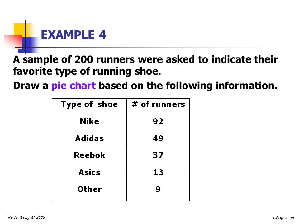 Ka-fu Wong © 2003 Chap 2-34 EXAMPLE 4 A sample of 200 runners were asked to indicate their favorite type of running shoe.