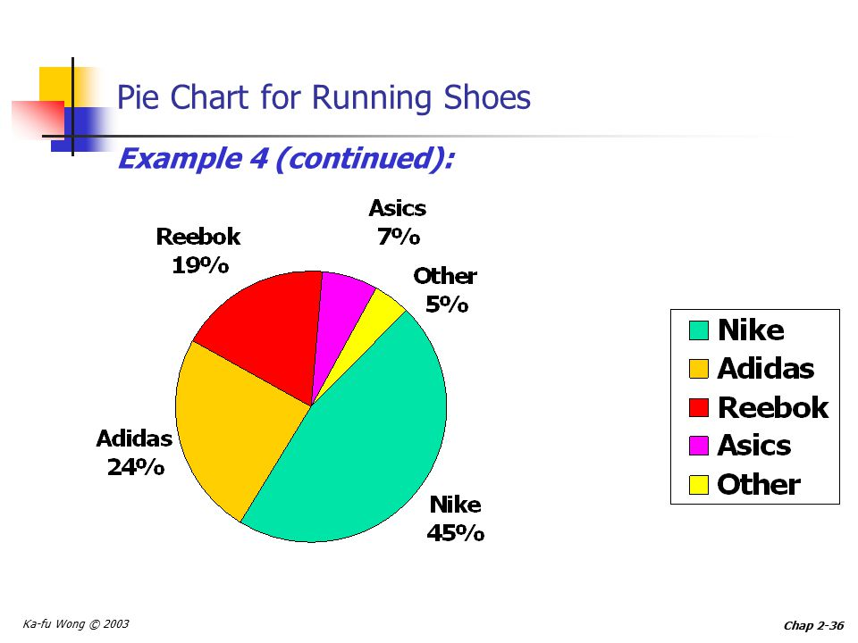 Ka-fu Wong © 2003 Chap 2-36 Pie Chart for Running Shoes Example 4 (continued):