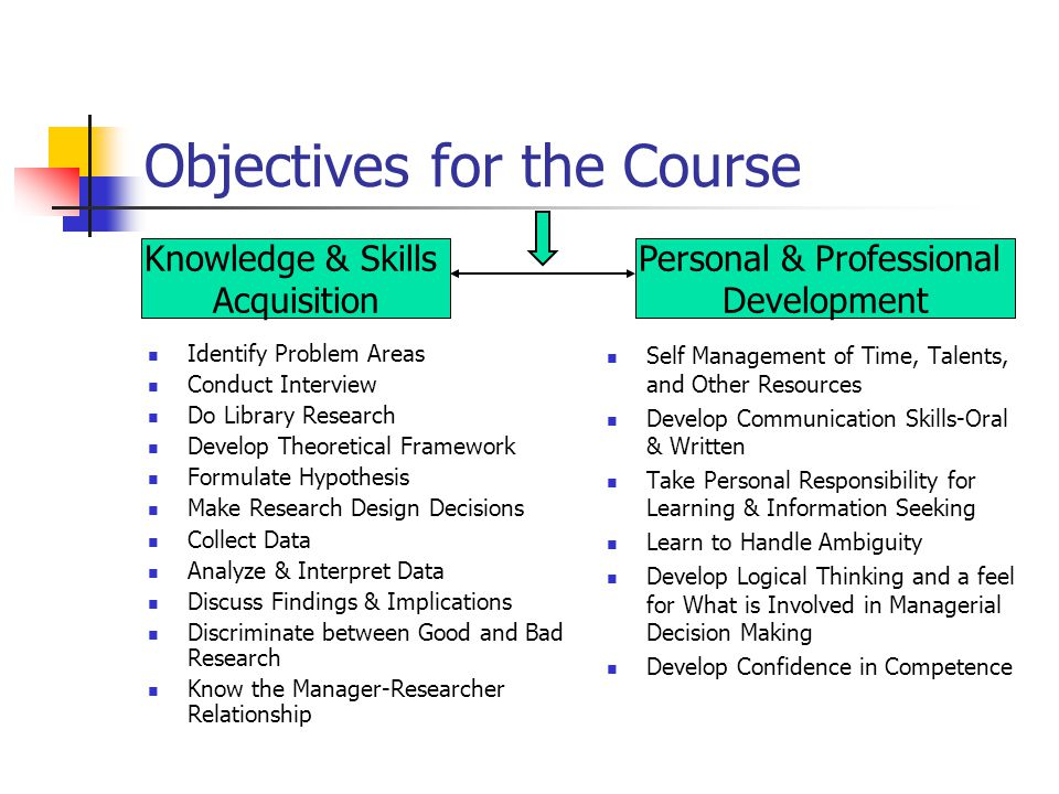 Objectives for the Course Identify Problem Areas Conduct Interview Do Library Research Develop Theoretical Framework Formulate Hypothesis Make Research Design Decisions Collect Data Analyze & Interpret Data Discuss Findings & Implications Discriminate between Good and Bad Research Know the Manager-Researcher Relationship Self Management of Time, Talents, and Other Resources Develop Communication Skills-Oral & Written Take Personal Responsibility for Learning & Information Seeking Learn to Handle Ambiguity Develop Logical Thinking and a feel for What is Involved in Managerial Decision Making Develop Confidence in Competence Knowledge & Skills Acquisition Personal & Professional Development