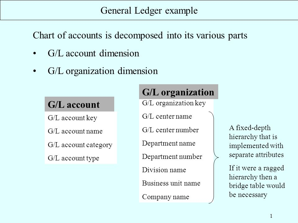 1 Chart of accounts is decomposed into its various parts G/L account ...