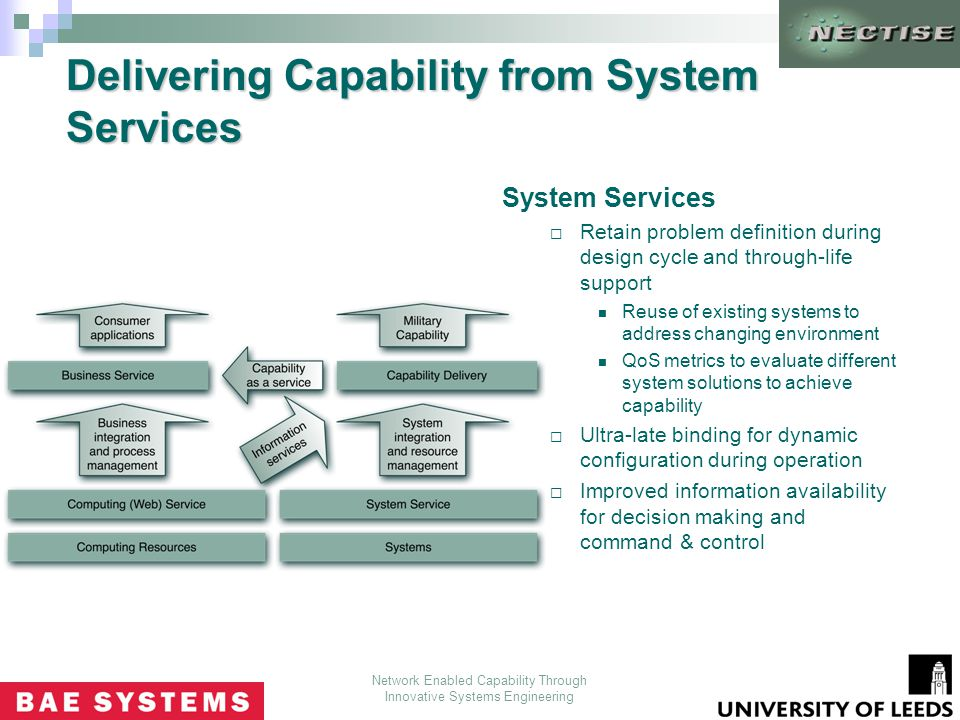 Network Enabled Capability Through Innovative Systems Engineering Service Oriented Integration Of Systems For Military Capability Duncan Russell Nik Looker Ppt Download