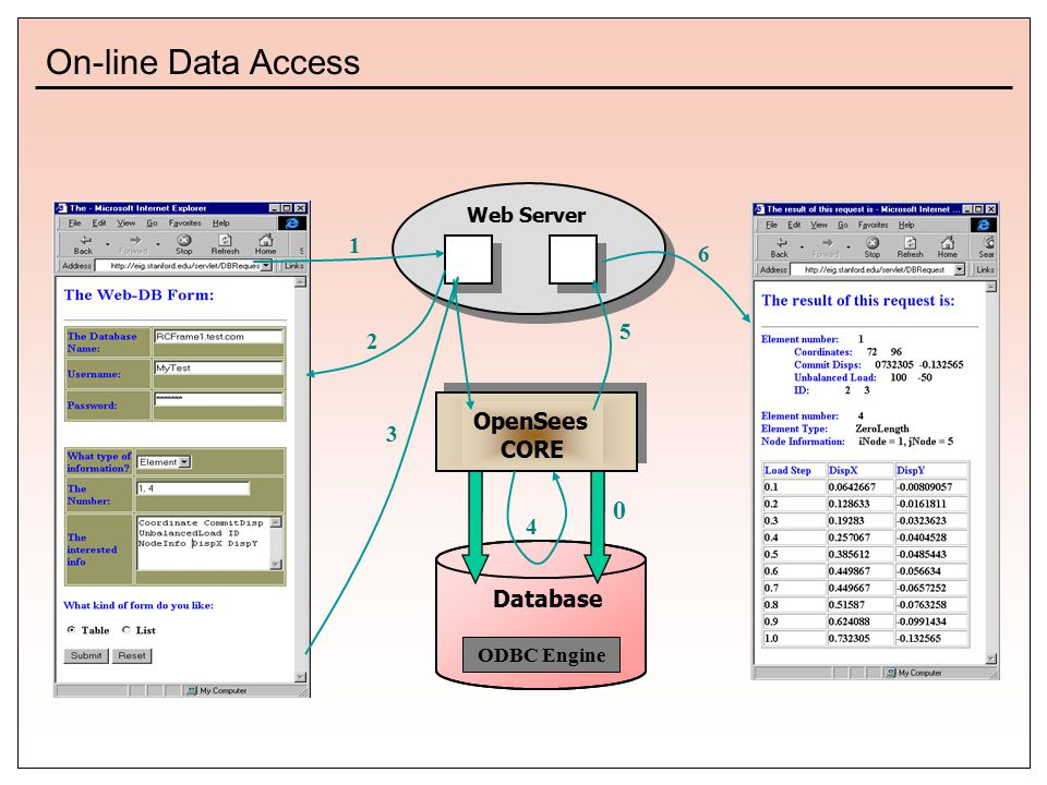 Web Server Database ODBC Engine OpenSees CORE On-line Data Access