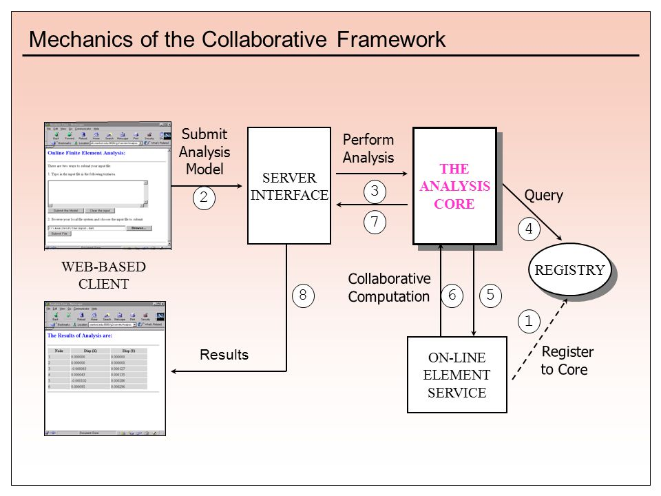 ON-LINE ELEMENT SERVICE REGISTRY Query 4 THE ANALYSIS CORE THE ANALYSIS CORE Perform Analysis 3 SERVER INTERFACE Submit Analysis Model 2 Register to Core 1 7 Collaborative Computation 65 WEB-BASED CLIENT Results 8 Mechanics of the Collaborative Framework