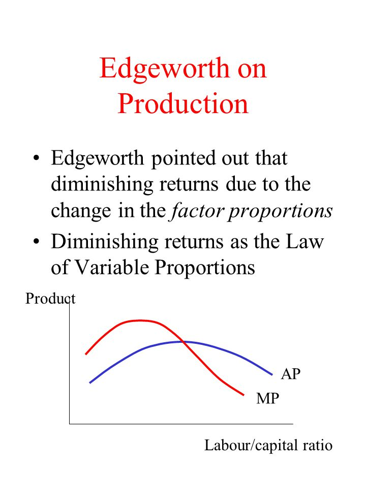 Edgeworth on Production Edgeworth pointed out that diminishing returns due to the change in the factor proportions Diminishing returns as the Law of Variable Proportions Product Labour/capital ratio AP MP