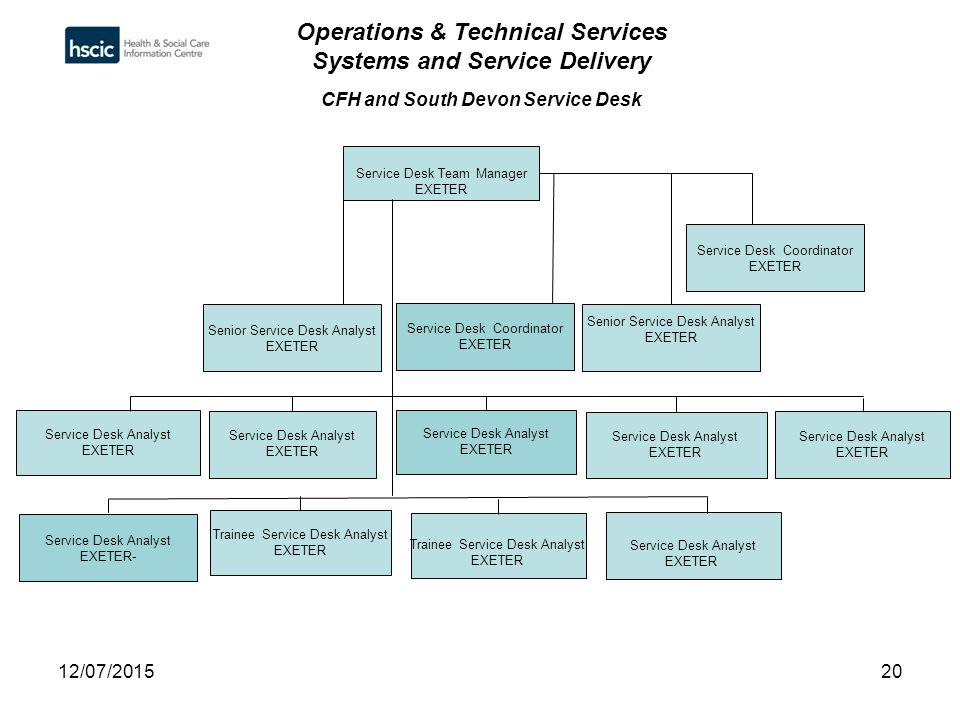 Senior Manager Technical Operations Salary