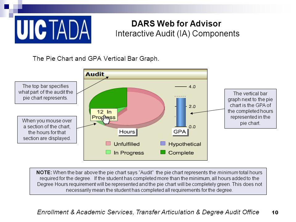 DARS Web for Advisor Academic and Enrollment Services, Transfer