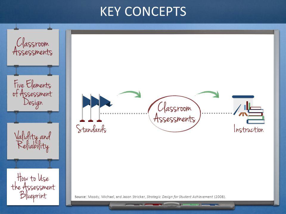 34 Source Moody Michael And Jason Stricker Strategic Design For Student Achievement 2008
