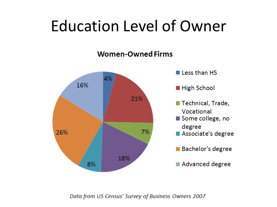 Age Of Owner Data From Us Census Survey Business Owners