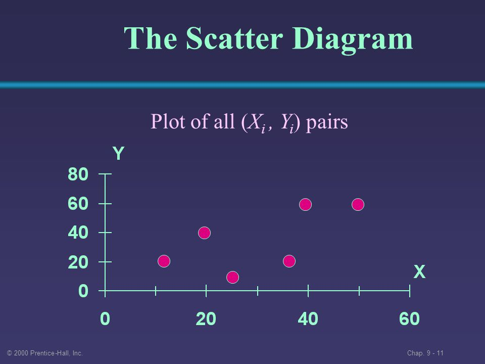 © 2000 Prentice-Hall, Inc. Chap The Scatter Diagram Plot of all (X i, Y i ) pairs