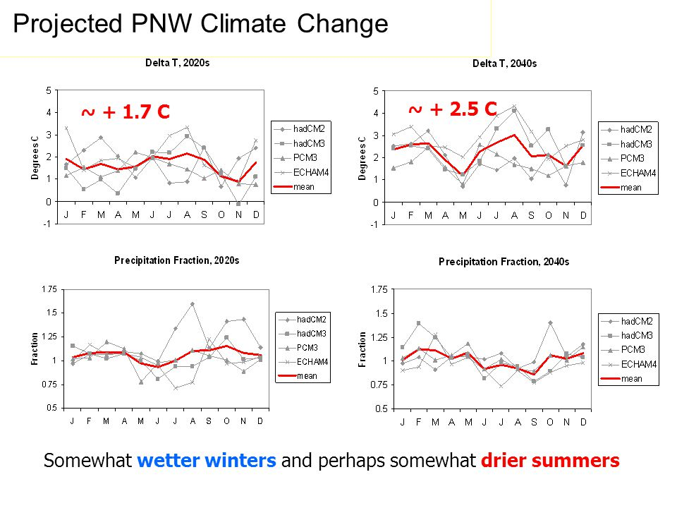 ~ C ~ C Somewhat wetter winters and perhaps somewhat drier summers Projected PNW Climate Change
