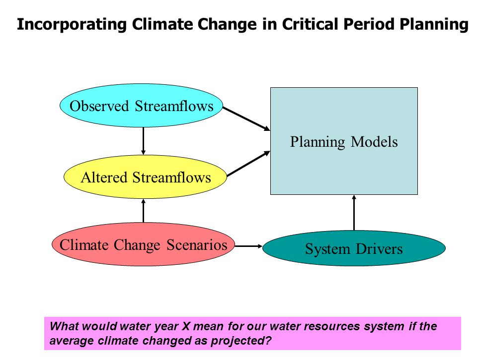 Observed Streamflows Climate Change Scenarios Planning Models Altered Streamflows System Drivers Incorporating Climate Change in Critical Period Planning What would water year X mean for our water resources system if the average climate changed as projected