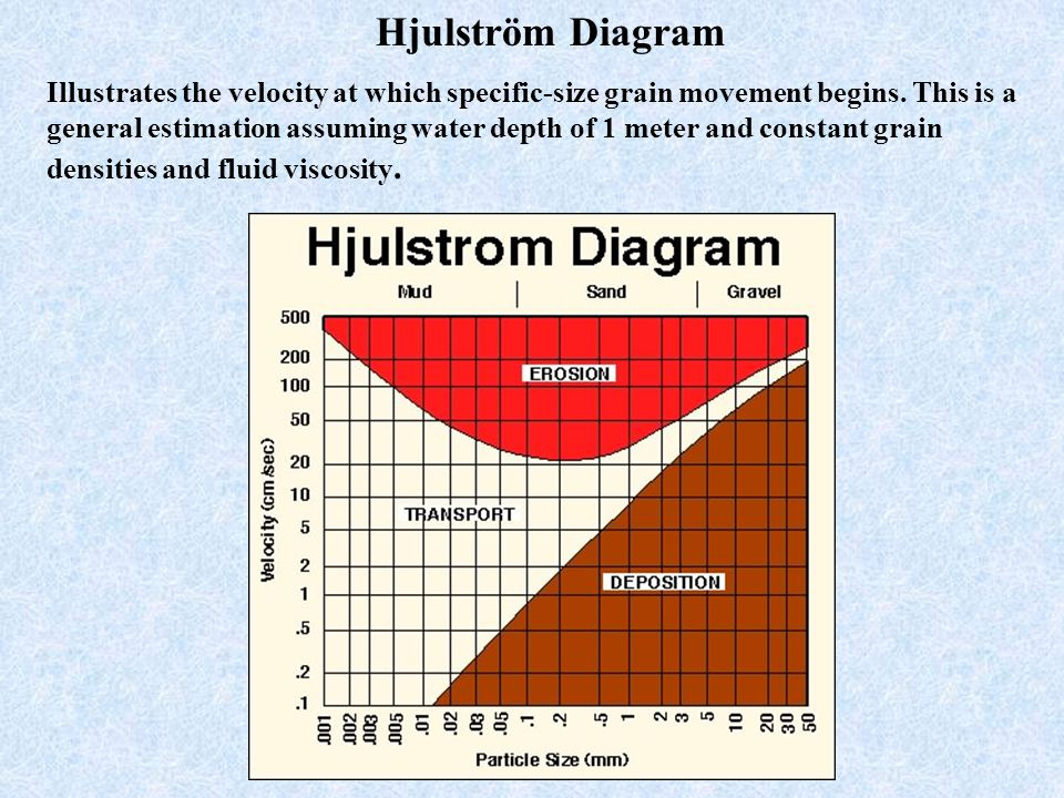 Chapter 2 transportation and deposition of siliciclastic sediment 19 hjulstrm diagram illustrates the ccuart Gallery