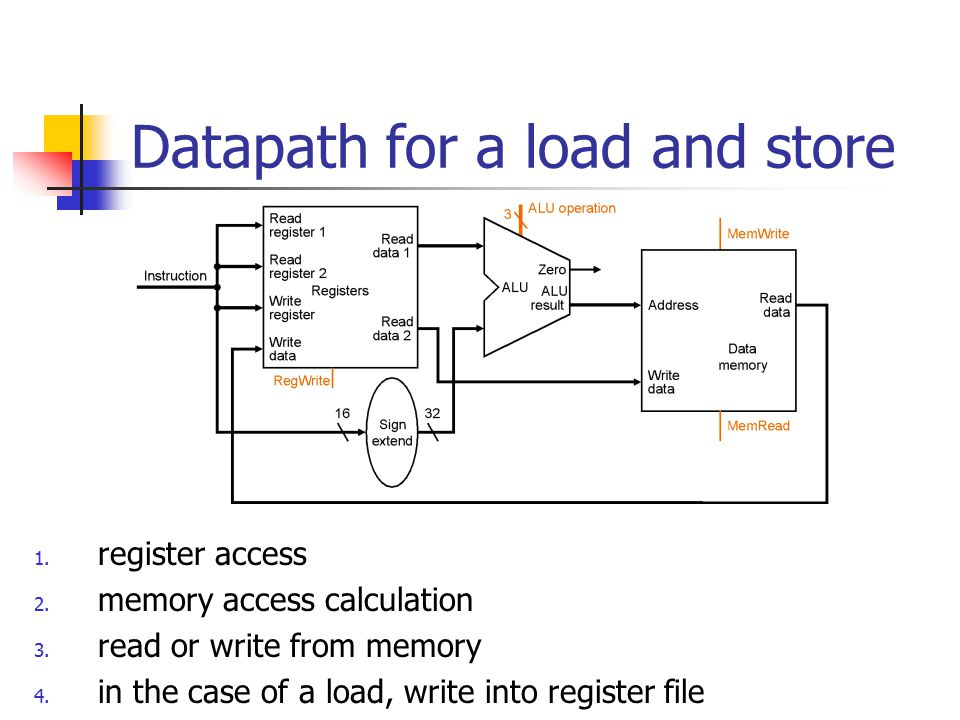 Datapath for a load and store 1. register access 2.