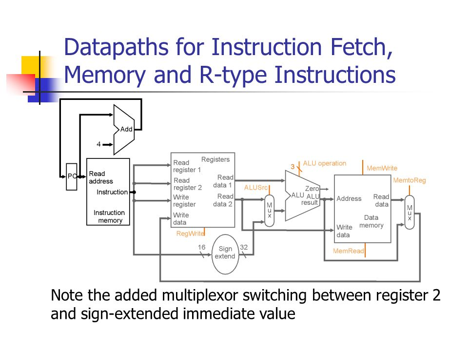 Datapaths for Instruction Fetch, Memory and R-type Instructions xtend ALU result Zero ALU Address RegWrite ALU operation 3 MemRead MemWrite ALUSrc MemtoReg xtend ALU result Zero ALU Address RegWrite ALU operation 3 MemRead MemWrite ALUSrc MemtoReg xtend ALU result Zero ALU Address RegWrite ALU operation 3 MemRead MemWrite ALUSrc MemtoReg Note the added multiplexor switching between register 2 and sign-extended immediate value