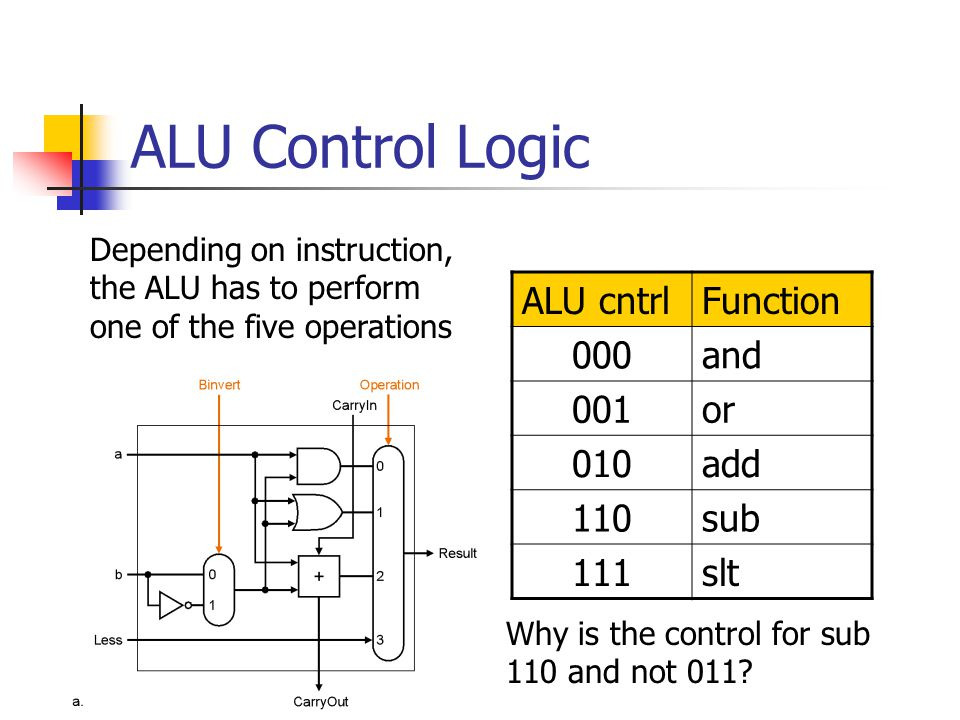 ALU Control Logic ALU cntrlFunction 000and 001or 010add 110sub 111slt Depending on instruction, the ALU has to perform one of the five operations Why is the control for sub 110 and not 011