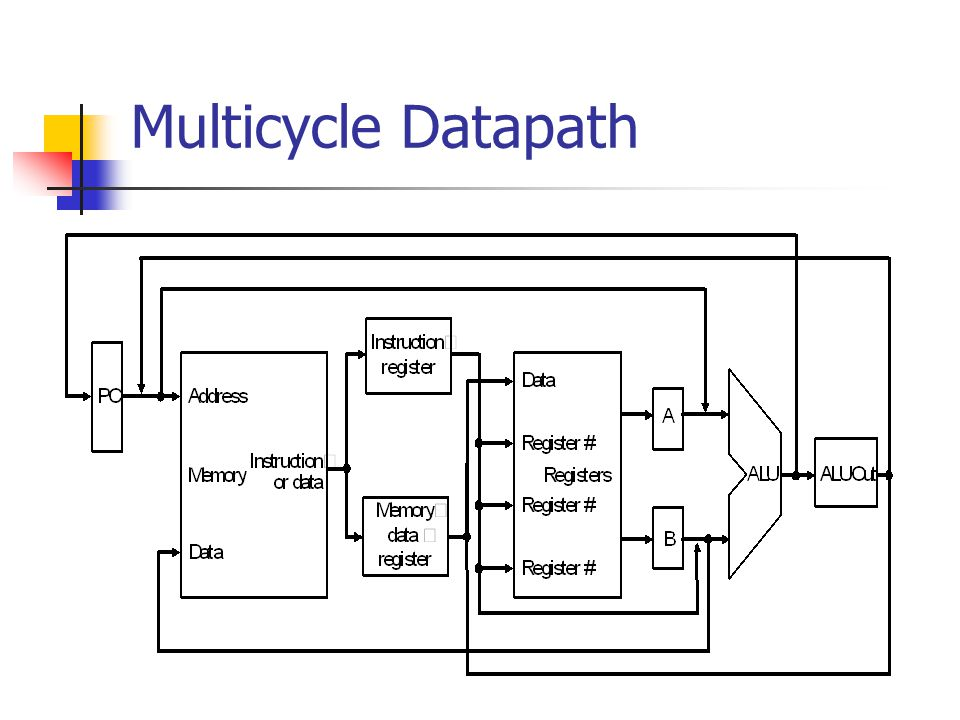 Multicycle Datapath