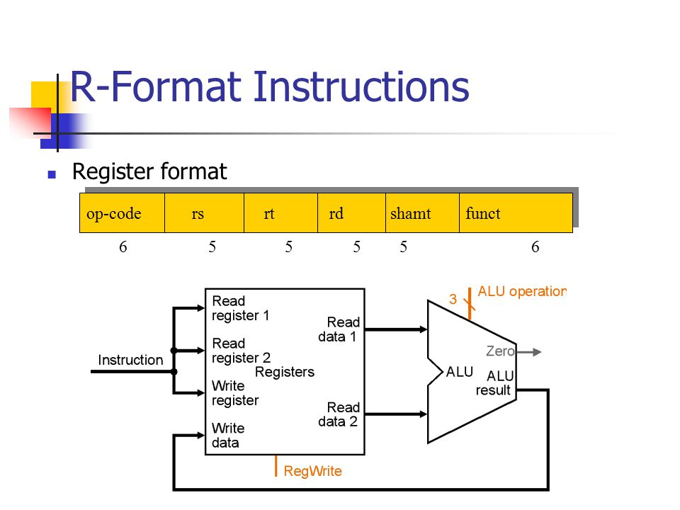 R-Format Instructions Register format op-code rs rt rd shamt funct