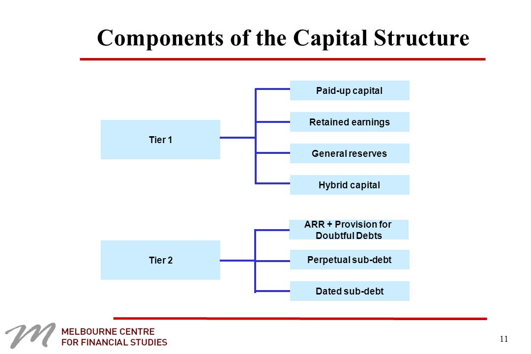 11 Components of the Capital Structure Tier 1 Tier 2 Paid-up capital Retained earnings General reserves Hybrid capital Perpetual sub-debt Dated sub-debt ARR + Provision for Doubtful Debts