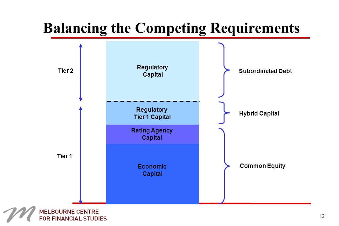 12 Balancing the Competing Requirements Tier 2 Tier 1 Rating Agency Capital Regulatory Capital Economic Capital Subordinated Debt Common Equity Hybrid Capital Regulatory Tier 1 Capital