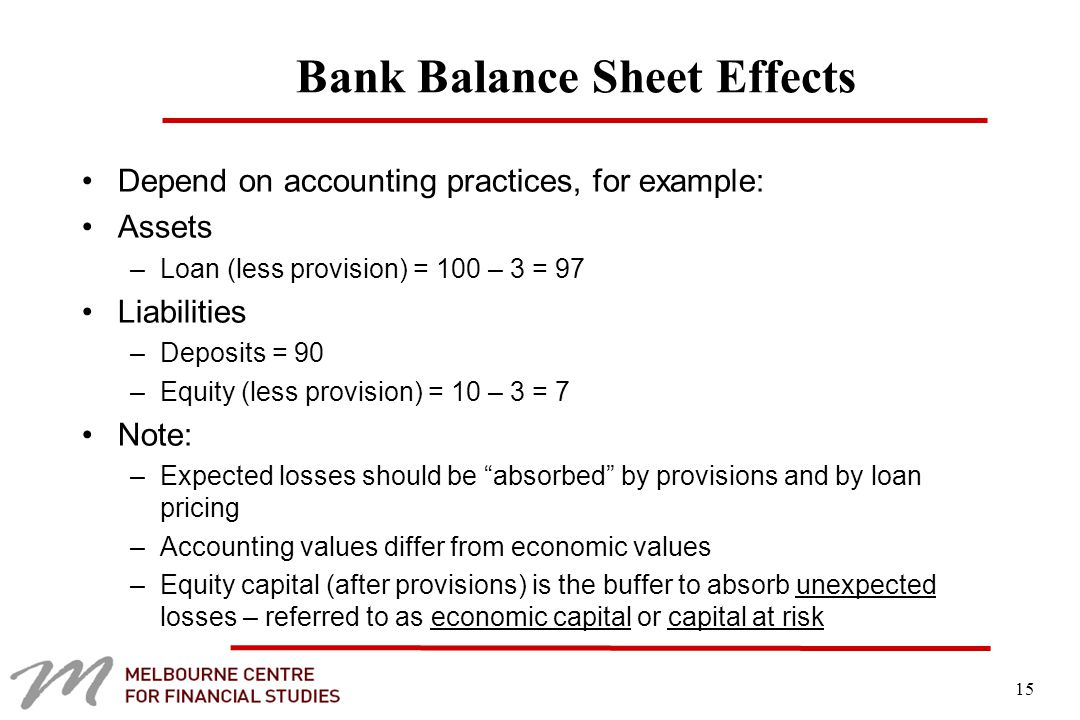 15 Bank Balance Sheet Effects Depend on accounting practices, for example: Assets –Loan (less provision) = 100 – 3 = 97 Liabilities –Deposits = 90 –Equity (less provision) = 10 – 3 = 7 Note: –Expected losses should be absorbed by provisions and by loan pricing –Accounting values differ from economic values –Equity capital (after provisions) is the buffer to absorb unexpected losses – referred to as economic capital or capital at risk